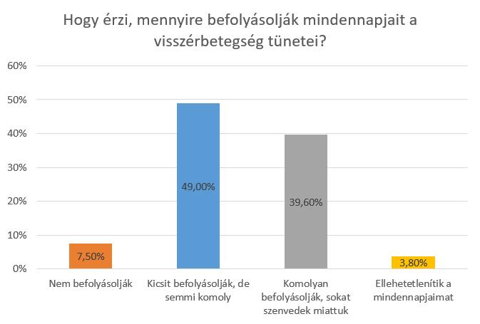 A visszér probléma Magyarországon.